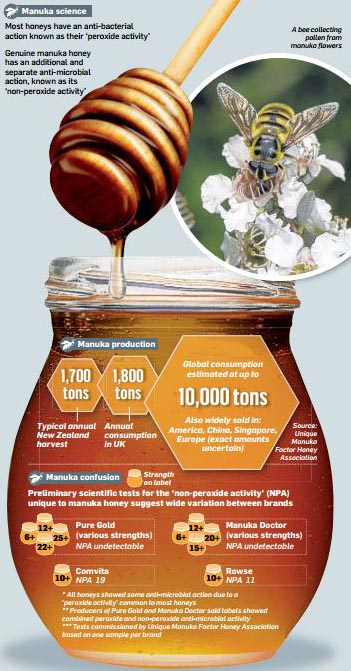 manuka-honey-scam-august-25-2013-cropped